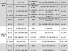 郑州7大教育集团