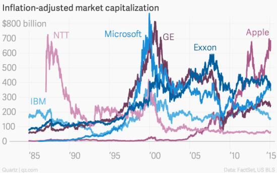 图 经通胀调整的市值走势对比