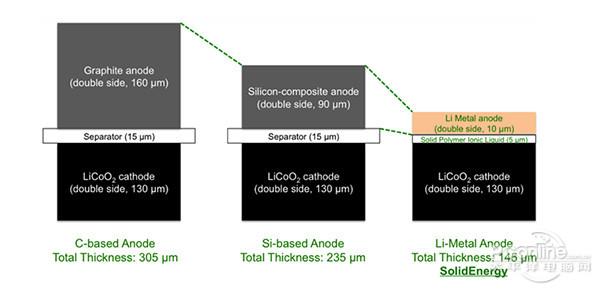 SolidEnergy研发出的新电池