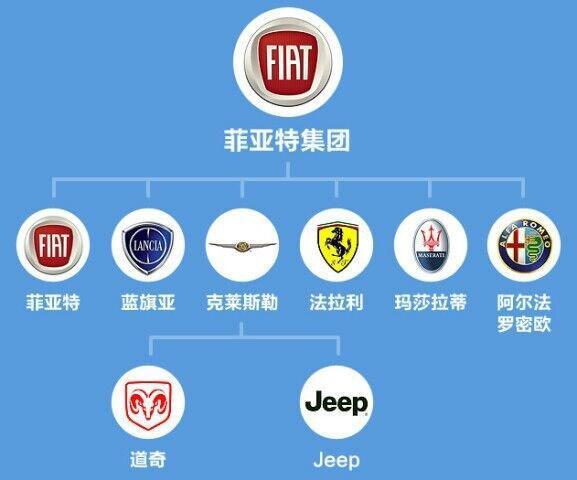 菲亚特勒莱斯勒FCA集团有11个汽车品牌,8个世界著名!