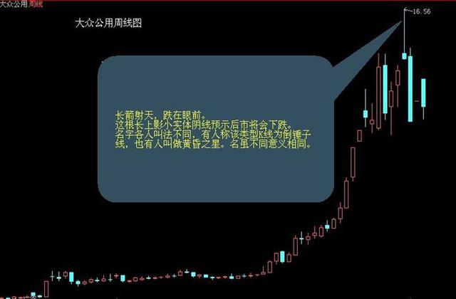 股市中的卖点15招式