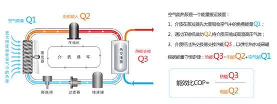 """节能75%,空气能热水器是否被""""神化""""?"""