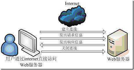 Web服务器史上最详细介绍 网络信息交流全都靠他