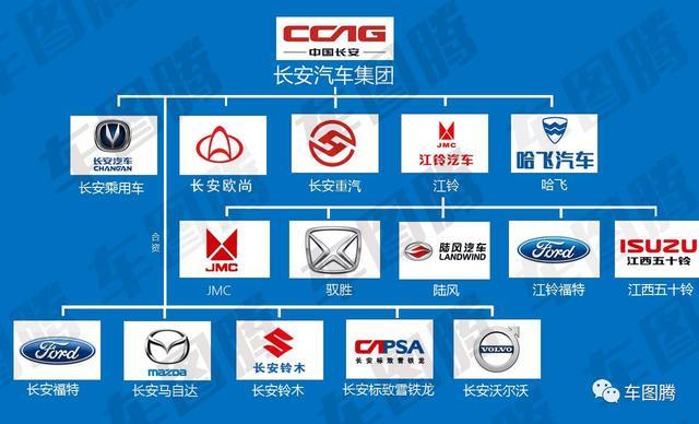 或许你并不知道,这些中国汽车品牌居然都是国企!