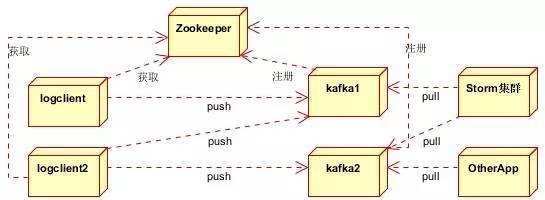 rabbitmq和kafka怎么选?