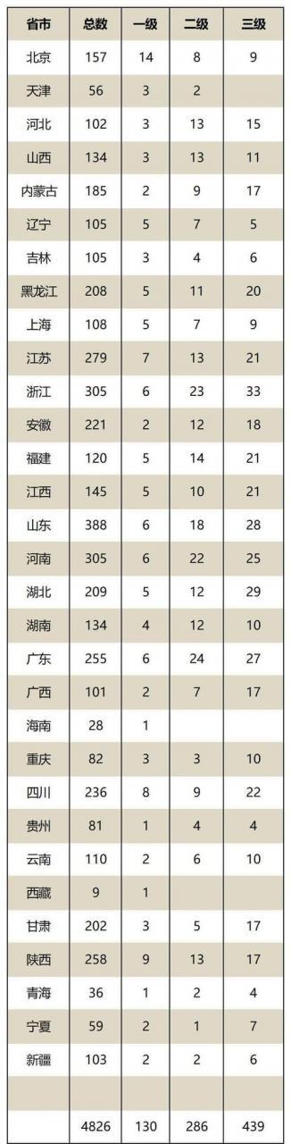 新增23家!河南已有53家国家级博物馆