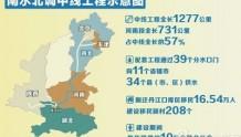 南水北调中线工程展览在京开幕 引导全社会节水