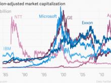 苹果并非历史上市值最高的公司