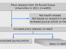 为什么科学新闻经常被夸大?