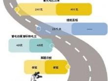 电动自行车新国标:限速25km/h