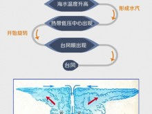 科普:台风是怎么命名的?