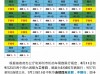 官方发布:郑州9月限行、限号日历已出,别再瞎传了
