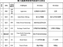 第八批推荐使用外语词中文译名发布