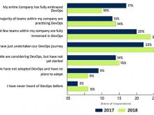 2020 年 DevOps 的七大发展趋势