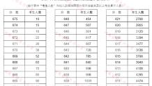 考生必读!高考排名就看它!教你看懂分段统计表!