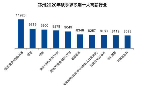 郑州秋季求职期平均月薪 7697元!这些行业薪酬最高