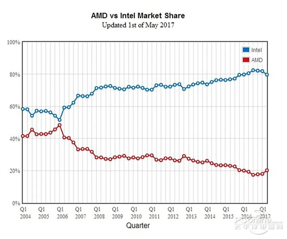 AMD,二十年再次伟大