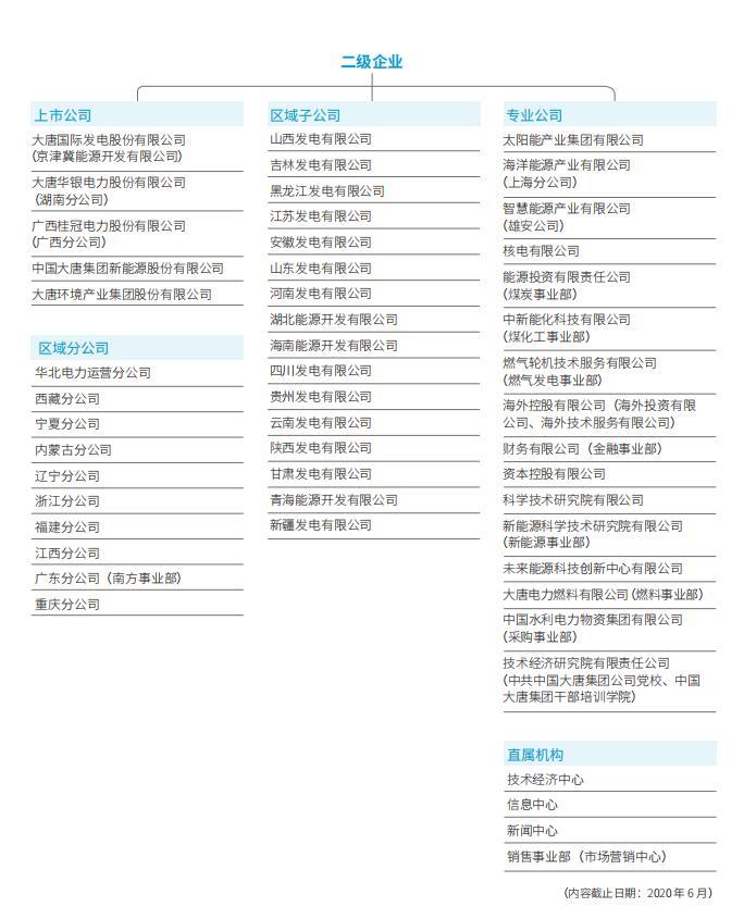【能源】中国大唐集团有限公司